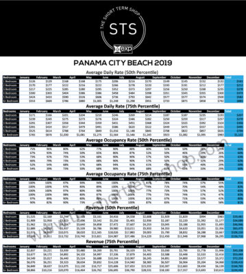 Panama City Beach Rental Data 2019