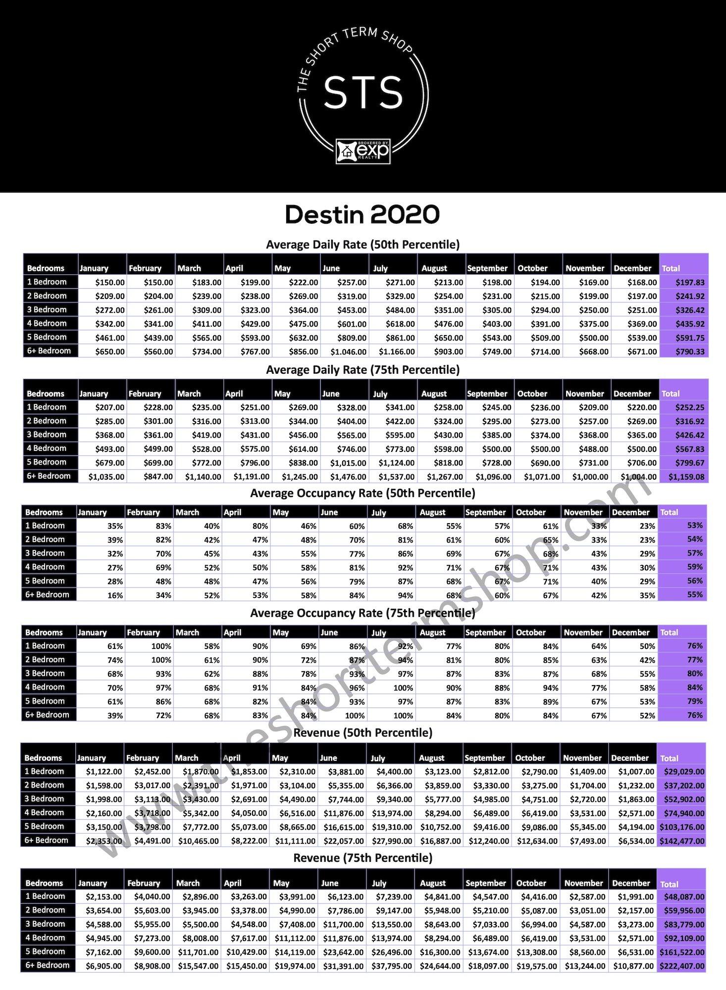 Emerald Coast Rental Data 2020