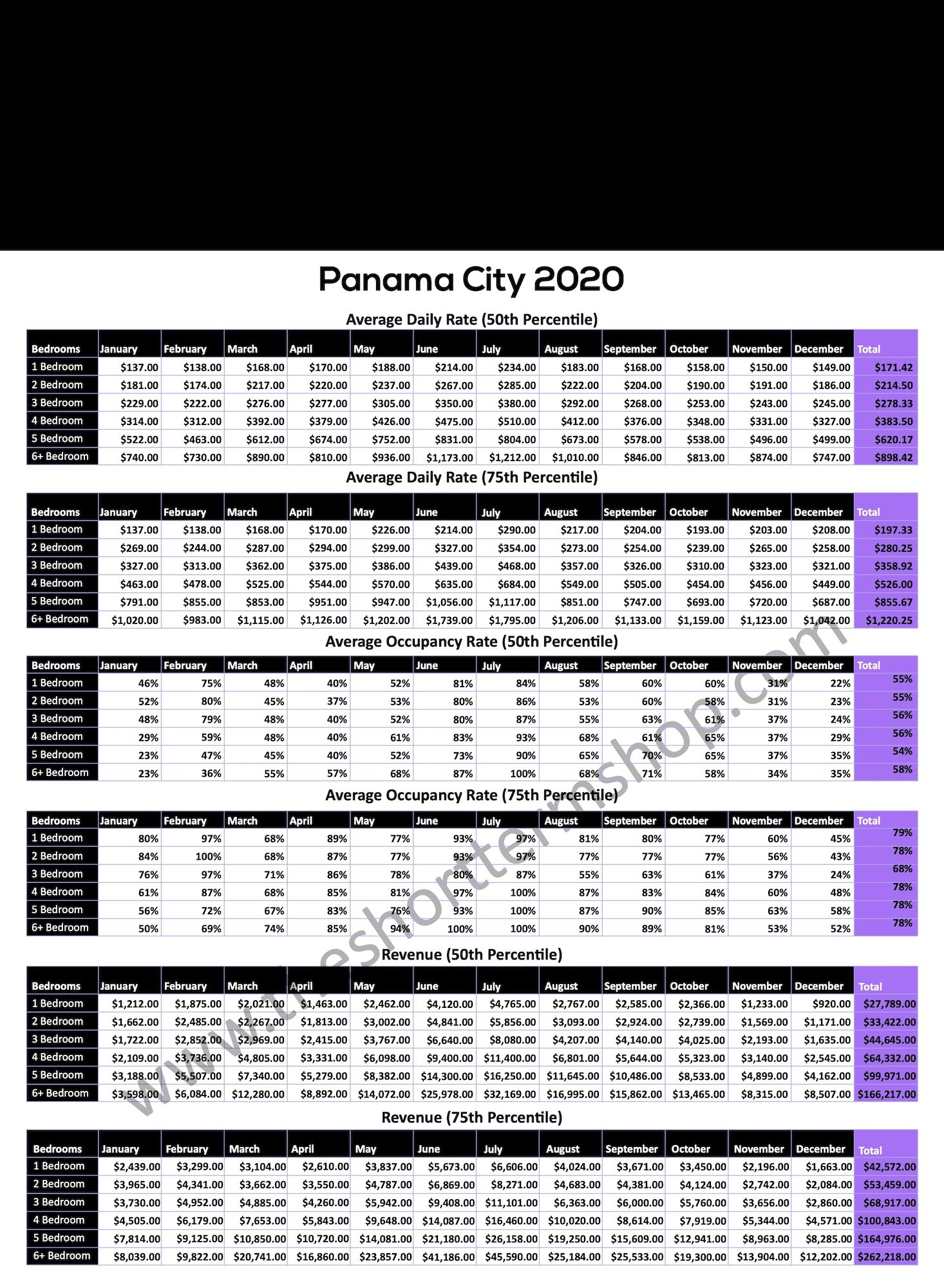 , Emerald Coast Rental Data 2020