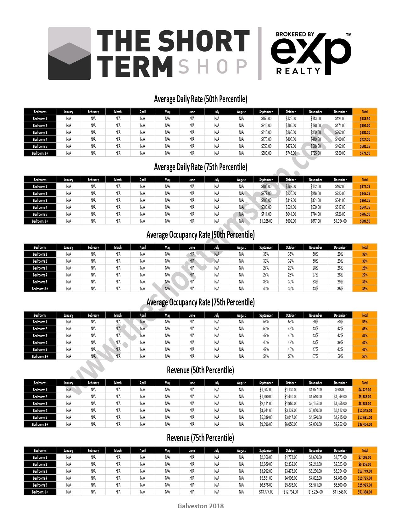 Galveston Short Term Rental Data 2018
